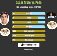 Oscar Trejo vs Pozo h2h player stats