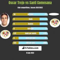 Oscar Trejo vs Santi Comesana h2h player stats