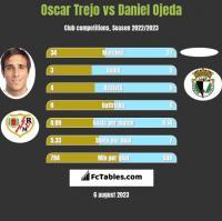 Oscar Trejo vs Daniel Ojeda h2h player stats