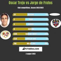 Oscar Trejo vs Jorge de Frutos h2h player stats
