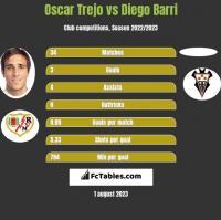 Oscar Trejo vs Diego Barri h2h player stats
