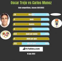 Oscar Trejo vs Carlos Munoz h2h player stats