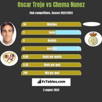 Oscar Trejo vs Chema Nunez h2h player stats