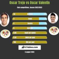 Oscar Trejo vs Oscar Valentin h2h player stats