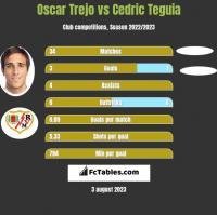 Oscar Trejo vs Cedric Teguia h2h player stats