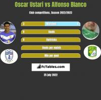 Oscar Ustari vs Alfonso Blanco h2h player stats