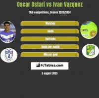 Oscar Ustari vs Ivan Vazquez h2h player stats