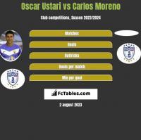 Oscar Ustari vs Carlos Moreno h2h player stats
