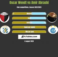 Oscar Wendt vs Amir Abrashi h2h player stats