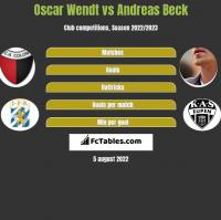 Oscar Wendt vs Andreas Beck h2h player stats