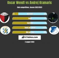 Oscar Wendt vs Andrej Kramaric h2h player stats