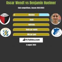 Oscar Wendt vs Benjamin Huebner h2h player stats