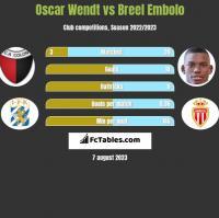 Oscar Wendt vs Breel Embolo h2h player stats