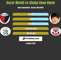 Oscar Wendt vs Chang-Hoon Kwon h2h player stats