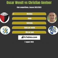 Oscar Wendt vs Christian Gentner h2h player stats