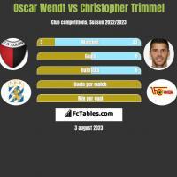 Oscar Wendt vs Christopher Trimmel h2h player stats