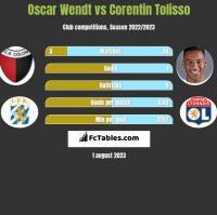 Oscar Wendt vs Corentin Tolisso h2h player stats
