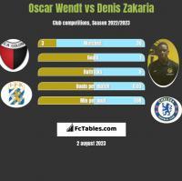 Oscar Wendt vs Denis Zakaria h2h player stats