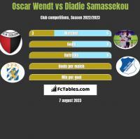 Oscar Wendt vs Diadie Samassekou h2h player stats