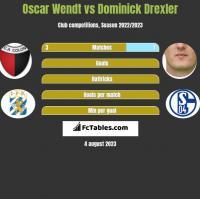 Oscar Wendt vs Dominick Drexler h2h player stats