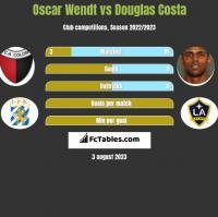 Oscar Wendt vs Douglas Costa h2h player stats