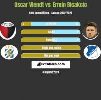 Oscar Wendt vs Ermin Bicakcić h2h player stats