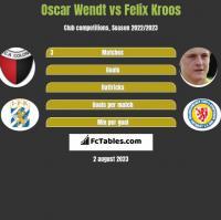 Oscar Wendt vs Felix Kroos h2h player stats