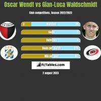 Oscar Wendt vs Gian-Luca Waldschmidt h2h player stats
