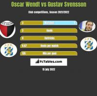 Oscar Wendt vs Gustav Svensson h2h player stats