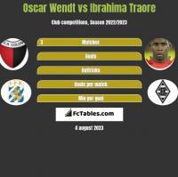Oscar Wendt vs Ibrahima Traore h2h player stats