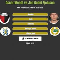 Oscar Wendt vs Jon Gudni Fjoluson h2h player stats