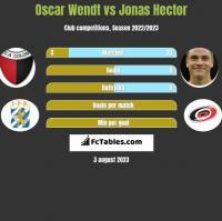 Oscar Wendt vs Jonas Hector h2h player stats