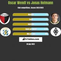 Oscar Wendt vs Jonas Hofmann h2h player stats