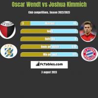 Oscar Wendt vs Joshua Kimmich h2h player stats
