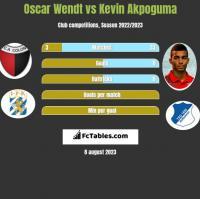 Oscar Wendt vs Kevin Akpoguma h2h player stats
