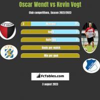 Oscar Wendt vs Kevin Vogt h2h player stats