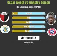 Oscar Wendt vs Kingsley Coman h2h player stats