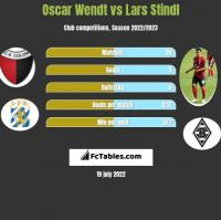 Oscar Wendt vs Lars Stindl h2h player stats