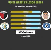 Oscar Wendt vs Laszlo Benes h2h player stats