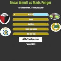 Oscar Wendt vs Mads Fenger h2h player stats