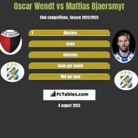 Oscar Wendt vs Mattias Bjaersmyr h2h player stats