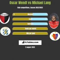 Oscar Wendt vs Michael Lang h2h player stats
