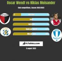 Oscar Wendt vs Niklas Moisander h2h player stats