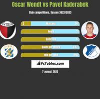 Oscar Wendt vs Pavel Kaderabek h2h player stats