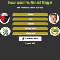 Oscar Wendt vs Richard Magyar h2h player stats