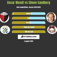 Oscar Wendt vs Simon Sandberg h2h player stats