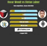 Oscar Wendt vs Stefan Lainer h2h player stats