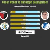 Oscar Wendt vs Christoph Baumgartner h2h player stats