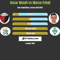 Oscar Wendt vs Marco Friedl h2h player stats