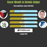 Oscar Wendt vs Dennis Geiger h2h player stats